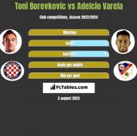 Toni Borevkovic vs Adelcio Varela h2h player stats