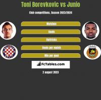 Toni Borevkovic vs Junio h2h player stats