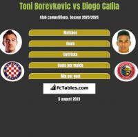 Toni Borevkovic vs Diogo Calila h2h player stats