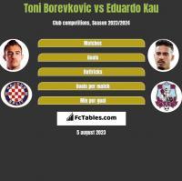 Toni Borevkovic vs Eduardo Kau h2h player stats