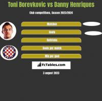 Toni Borevkovic vs Danny Henriques h2h player stats