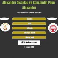 Alexandru Cicaldau vs Constantin Paun-Alexandru h2h player stats