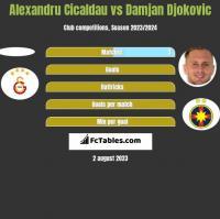 Alexandru Cicaldau vs Damjan Djokovic h2h player stats