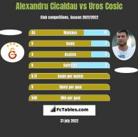 Alexandru Cicaldau vs Uros Cosic h2h player stats