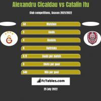 Alexandru Cicaldau vs Catalin Itu h2h player stats