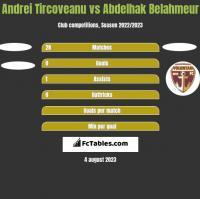 Andrei Tircoveanu vs Abdelhak Belahmeur h2h player stats