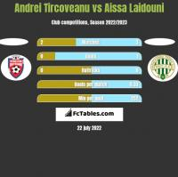 Andrei Tircoveanu vs Aissa Laidouni h2h player stats