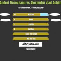 Andrei Tircoveanu vs Alexandru Vlad Achim h2h player stats