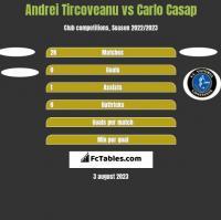 Andrei Tircoveanu vs Carlo Casap h2h player stats