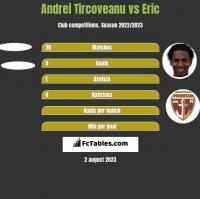 Andrei Tircoveanu vs Eric h2h player stats