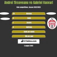 Andrei Tircoveanu vs Gabriel Vasvari h2h player stats