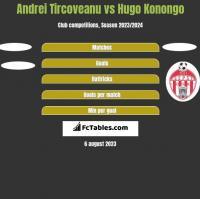 Andrei Tircoveanu vs Hugo Konongo h2h player stats