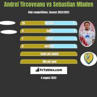 Andrei Tircoveanu vs Sebastian Mladen h2h player stats