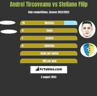 Andrei Tircoveanu vs Steliano Filip h2h player stats