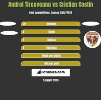 Andrei Tircoveanu vs Cristian Costin h2h player stats