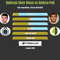 Andreas Skov Olsen vs Andrea Poli h2h player stats