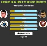 Andreas Skov Olsen vs Antonio Candreva h2h player stats