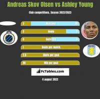 Andreas Skov Olsen vs Ashley Young h2h player stats