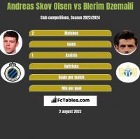 Andreas Skov Olsen vs Blerim Dzemaili h2h player stats