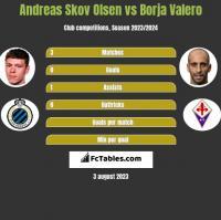 Andreas Skov Olsen vs Borja Valero h2h player stats