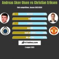 Andreas Skov Olsen vs Christian Eriksen h2h player stats