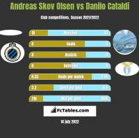 Andreas Skov Olsen vs Danilo Cataldi h2h player stats