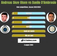 Andreas Skov Olsen vs Danilo D'Ambrosio h2h player stats