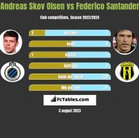 Andreas Skov Olsen vs Federico Santander h2h player stats