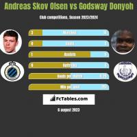 Andreas Skov Olsen vs Godsway Donyoh h2h player stats