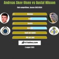 Andreas Skov Olsen vs Gustaf Nilsson h2h player stats