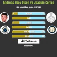 Andreas Skov Olsen vs Joaquin Correa h2h player stats