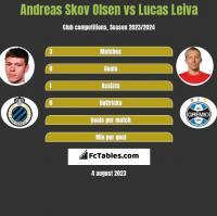 Andreas Skov Olsen vs Lucas Leiva h2h player stats