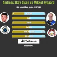 Andreas Skov Olsen vs Mikkel Rygaard h2h player stats