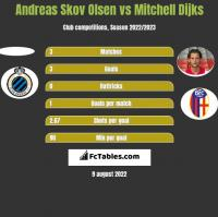 Andreas Skov Olsen vs Mitchell Dijks h2h player stats
