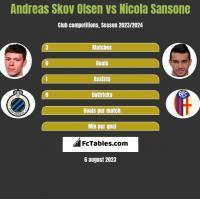 Andreas Skov Olsen vs Nicola Sansone h2h player stats