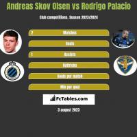 Andreas Skov Olsen vs Rodrigo Palacio h2h player stats