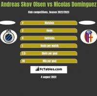 Andreas Skov Olsen vs Nicolas Dominguez h2h player stats