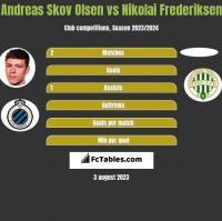 Andreas Skov Olsen vs Nikolai Frederiksen h2h player stats
