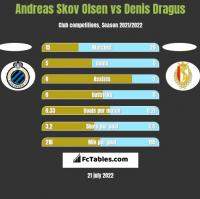 Andreas Skov Olsen vs Denis Dragus h2h player stats