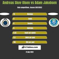 Andreas Skov Olsen vs Adam Jakobsen h2h player stats