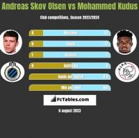 Andreas Skov Olsen vs Mohammed Kudus h2h player stats