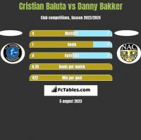 Cristian Baluta vs Danny Bakker h2h player stats