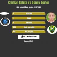 Cristian Baluta vs Donny Gorter h2h player stats