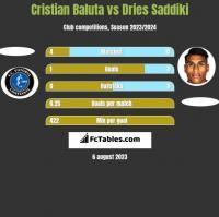 Cristian Baluta vs Dries Saddiki h2h player stats