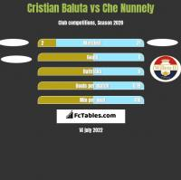 Cristian Baluta vs Che Nunnely h2h player stats
