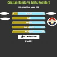 Cristian Baluta vs Mats Koehlert h2h player stats