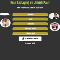 Enis Fazlagikj vs Jakub Paur h2h player stats