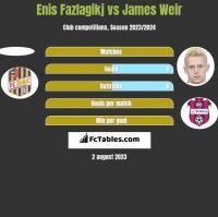 Enis Fazlagikj vs James Weir h2h player stats