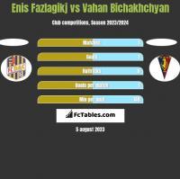 Enis Fazlagikj vs Vahan Bichakhchyan h2h player stats