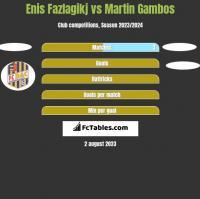 Enis Fazlagikj vs Martin Gambos h2h player stats